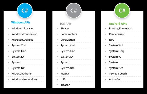 xamarin app development in Chicago qss technosoft