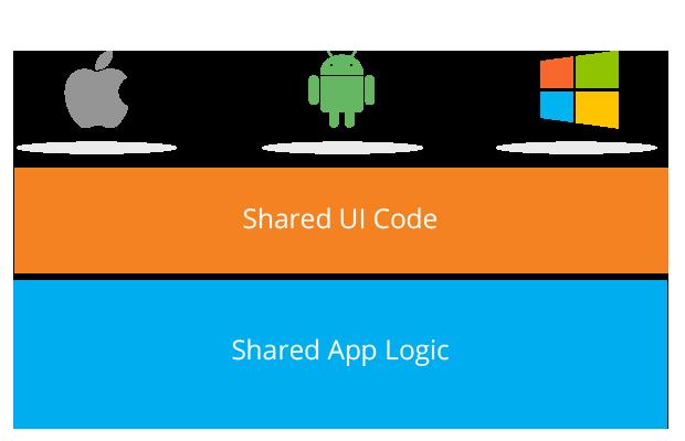Chicago app development company