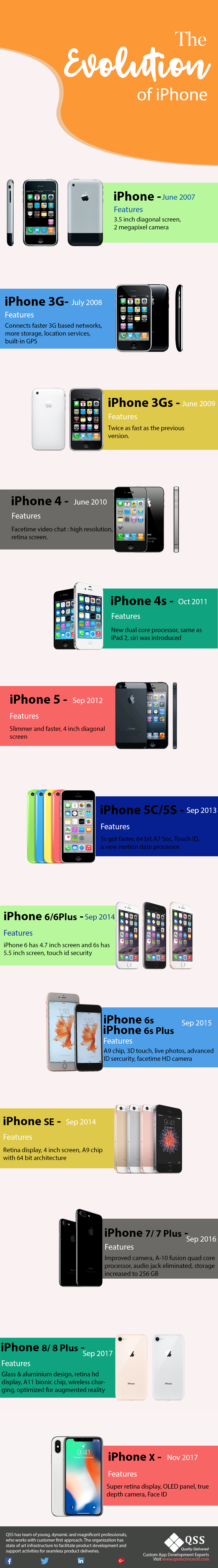 Infographic - iphone