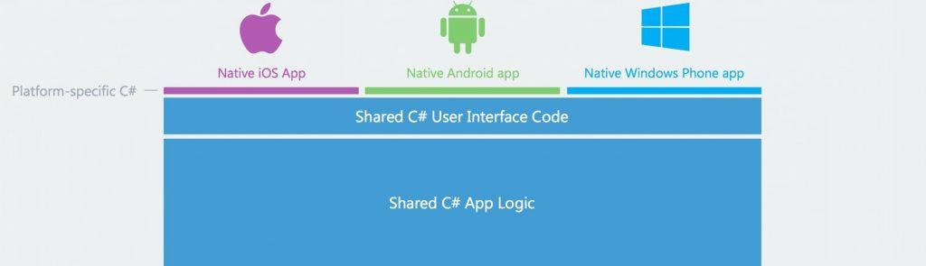cross-platform-native-mobile-app-development-using-xamarin