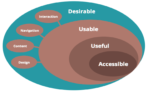 Element of UX