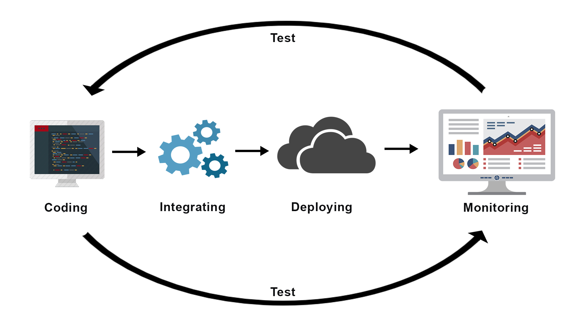 Continuous Integration(CI) Server