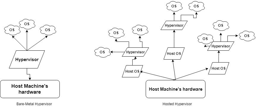 docker Host Machine's