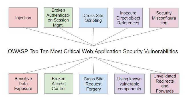 Basic Security Checks