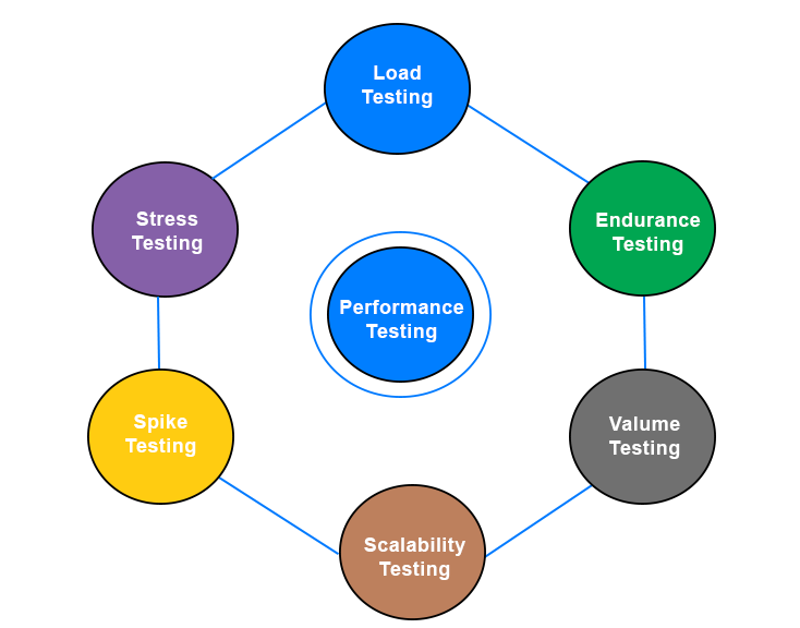 Performance testing Need and JMeter