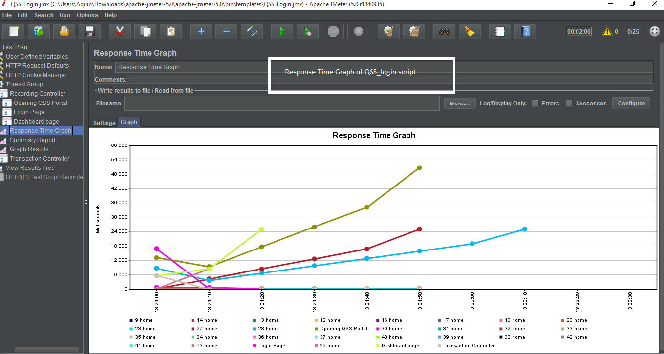 Response Time Graph Screenshot