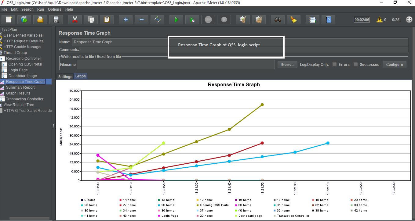 Response Time Graph Screenshot