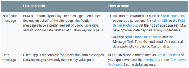 Use Scenario and How to send