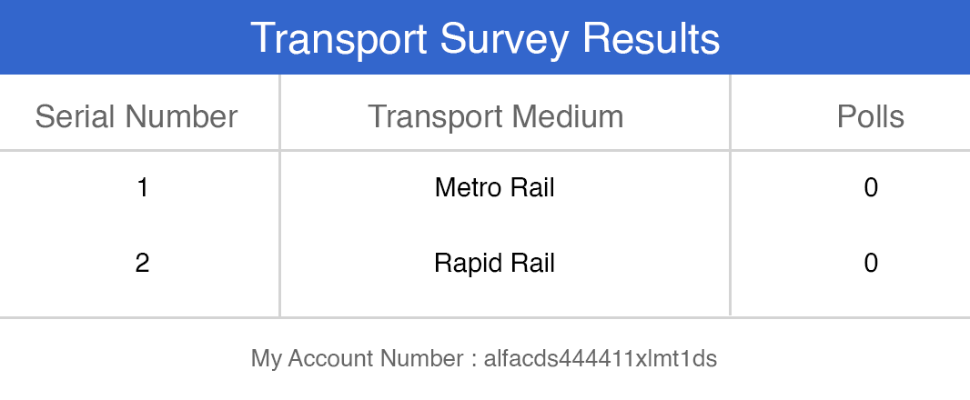 Transport Survey Results