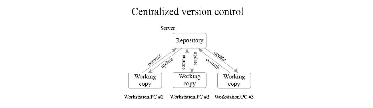 Centralized Version Control
