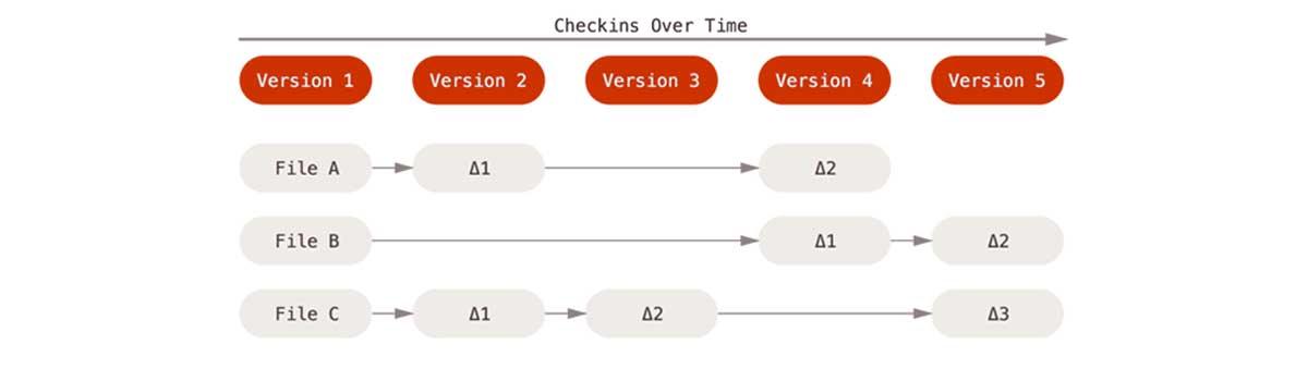 CheckIns Over Time - 1