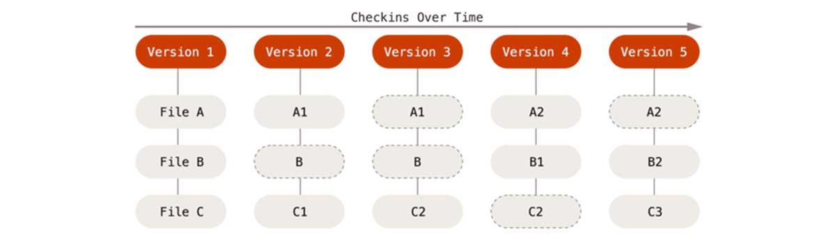CheckIns Over Time - 2