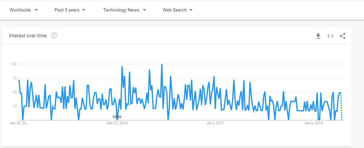 AngularJS search from Google Trends