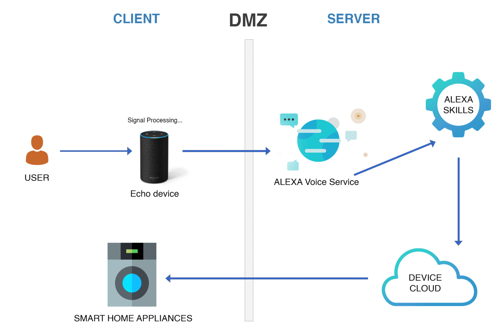 Alexa Working Process Chart