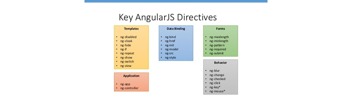Key AngularJS Directives
