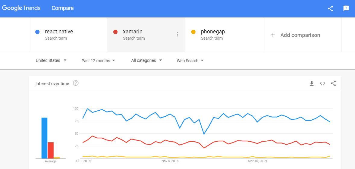 React Native vs Xamarin vs Phone Gap - Compare