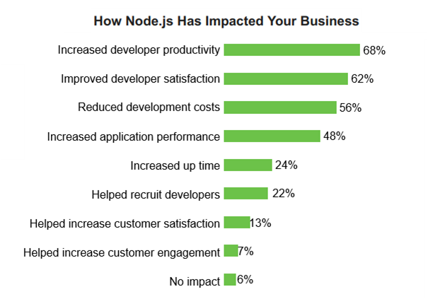How Node.js has impacted your business