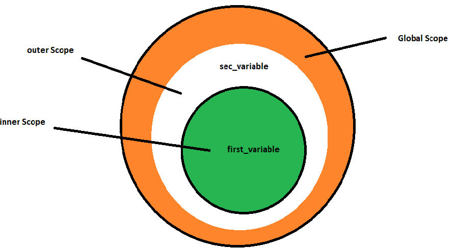 scope variable