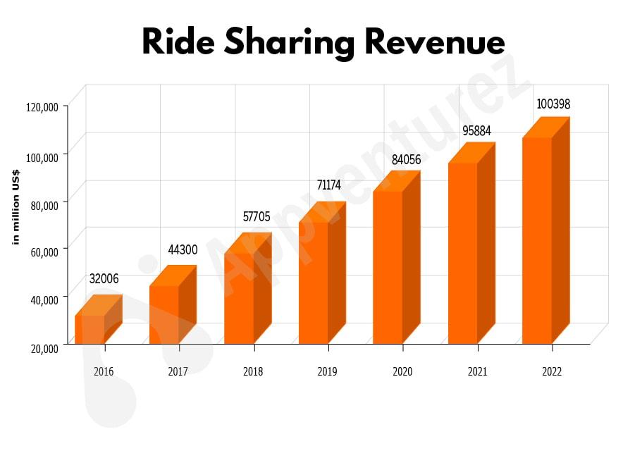 ride sharing revenue increasing graph