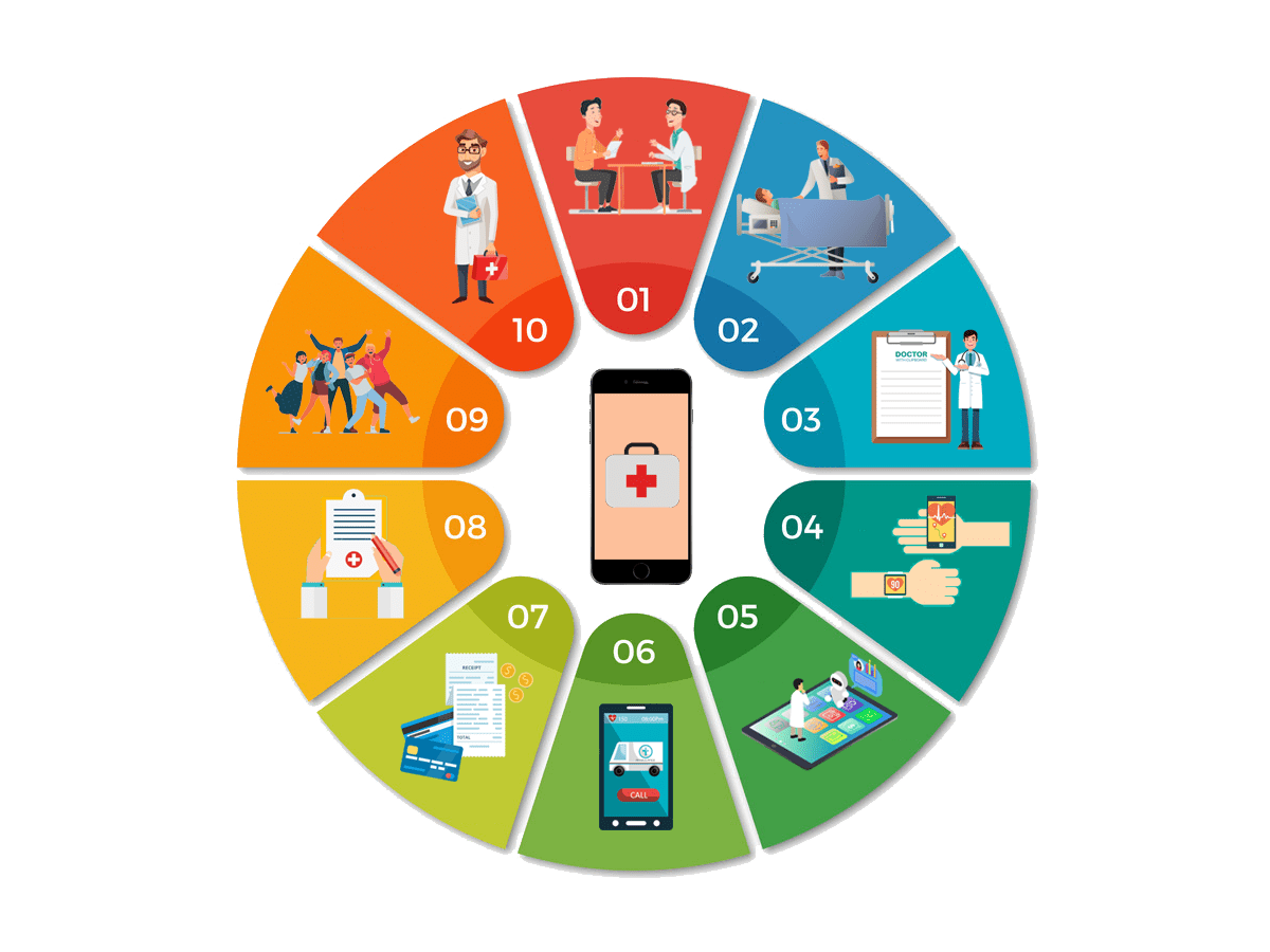 10 Proven Benefits of Healthcare Mobile Apps for Patients