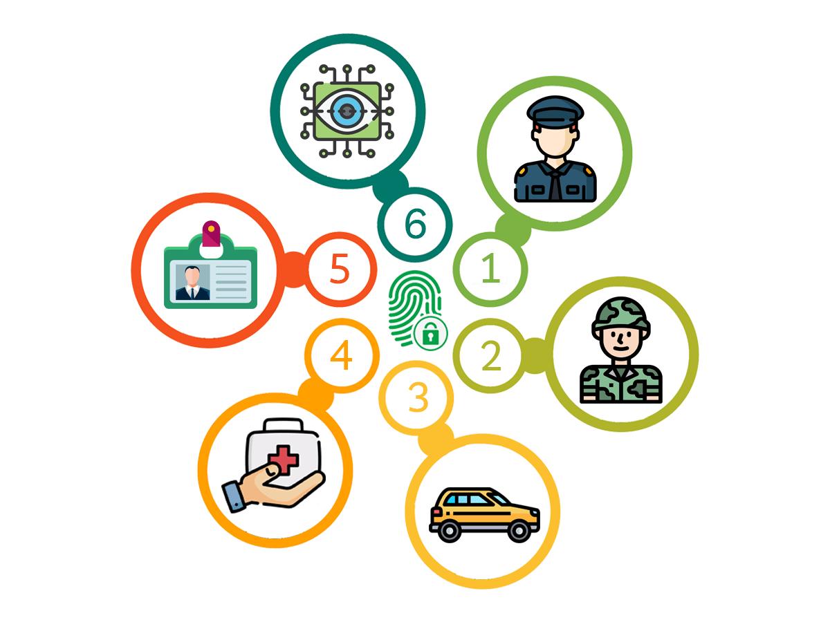 use of biometrics