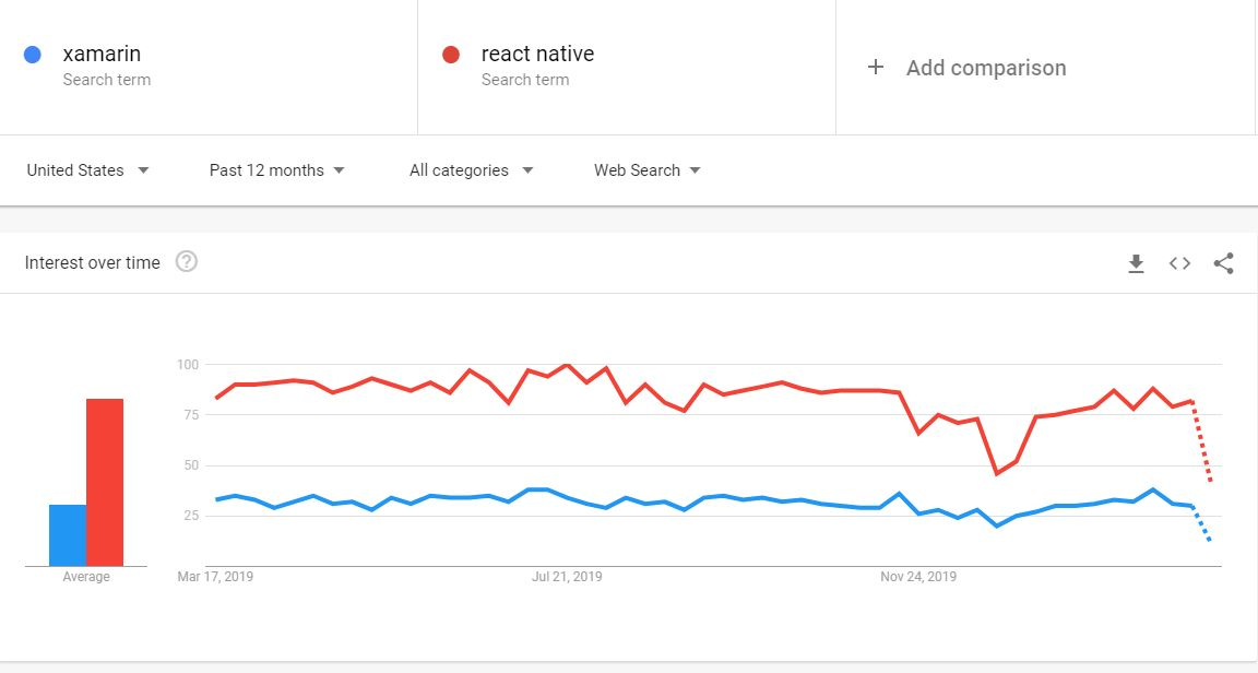 xamarin vs react native form google trends