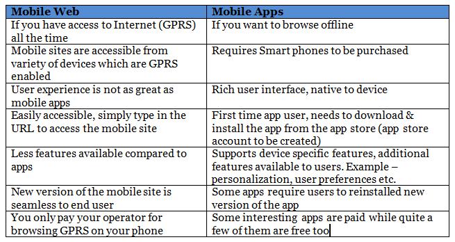 compression table of mobile app vs mobile website